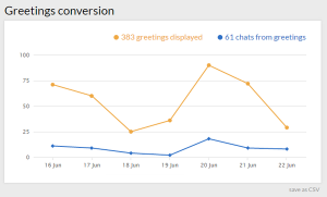 conversion with live chat service