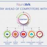 How to stay ahead of competitors with content?